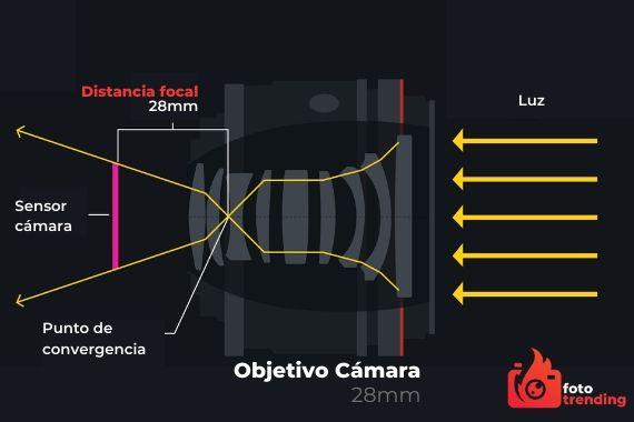 como se mide la distancia focal