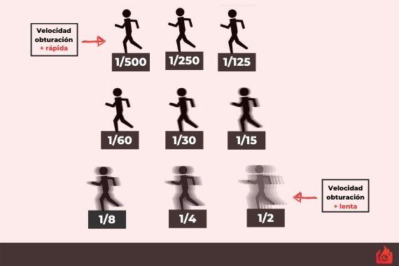 diagrama velocidad de obturacion