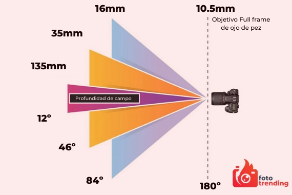 distancia focal y profundidad de campo